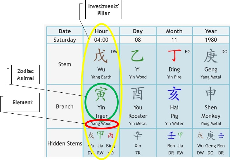 astrology chinese for investments1