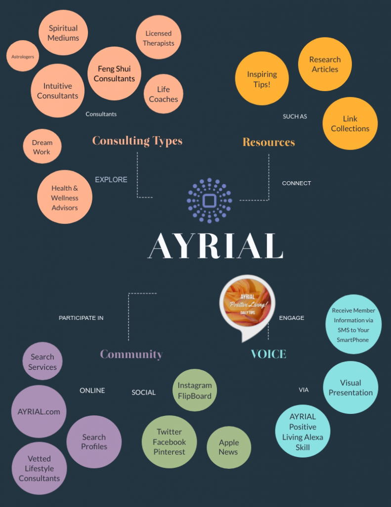 AYRIAL is your one stop to find a psychic, astrologer, life coach, feng shui expert